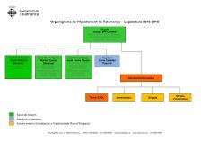 Organigrama Ajuntament de Talamanca 2015-2019